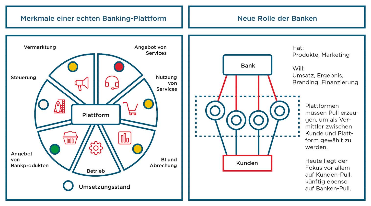 Standortbestimmung Plattformökonomie