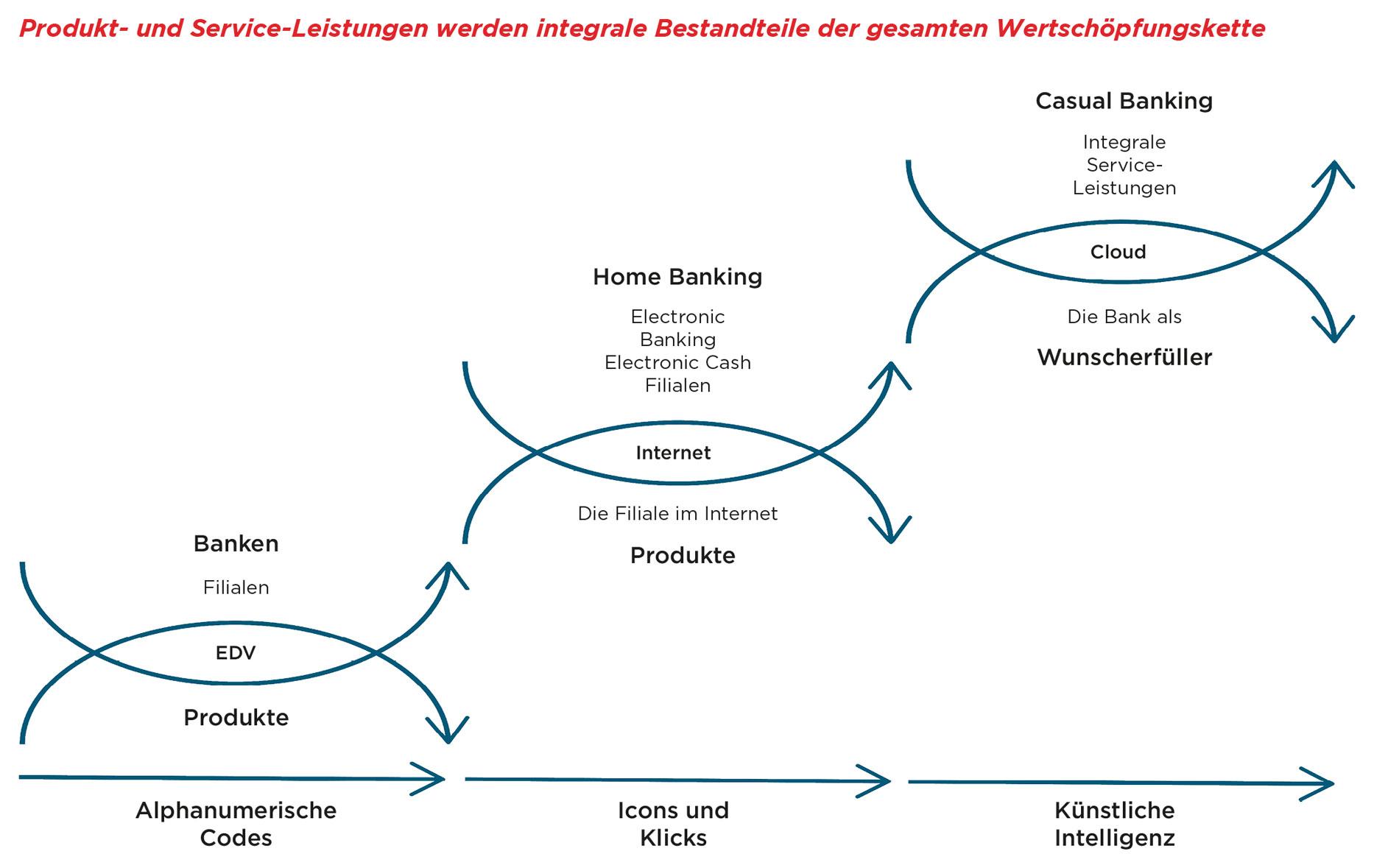 Bankkunden und ihre Entscheidungswege